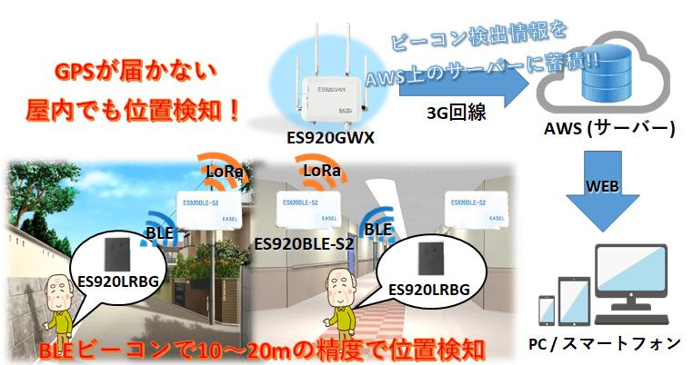 屋内外向け位置検知システムイメージ図