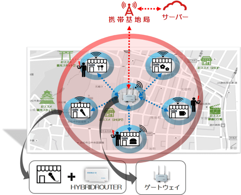 広域BLEビーコンシステム構成図