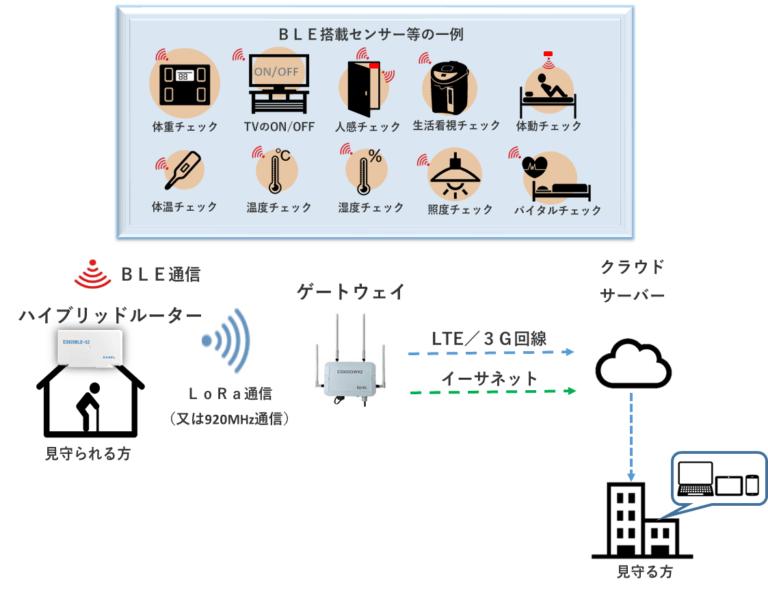 屋内向け見守りシステム構成図