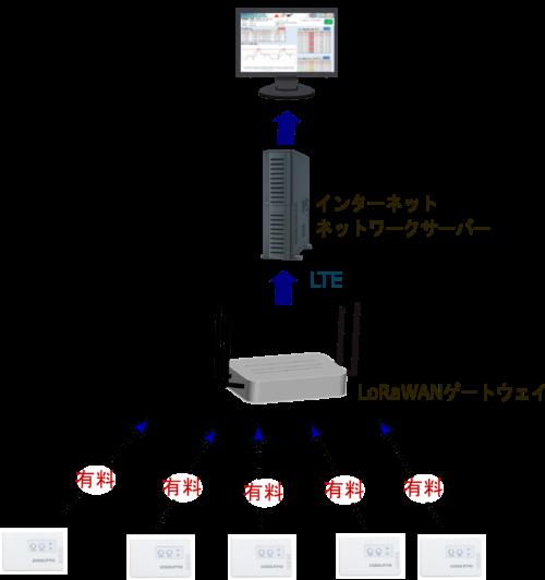 LoRaWANのシステム構成と通信コストイメージ