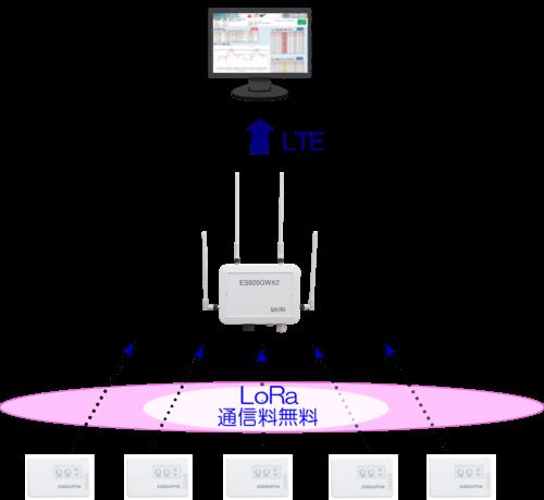 プライベートLoRaのシステム構成と通信コストイメージ