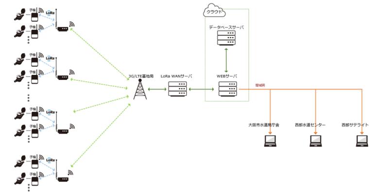 遠隔検針ネットワーク構成図