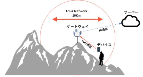 山岳スキー/登山者 追跡・緊急通知システム構成図